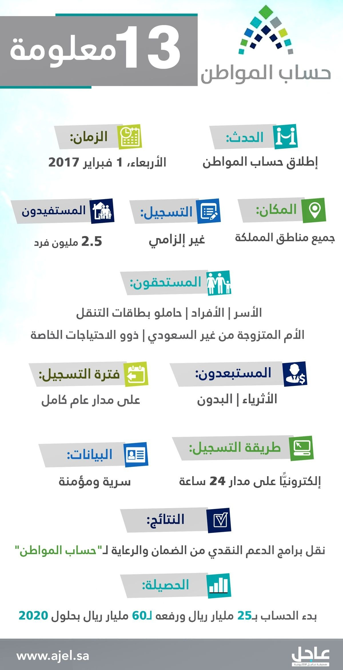 Fay3 حساب المواطن في السعودية انفوجرافيك انفوجرافيك عربي