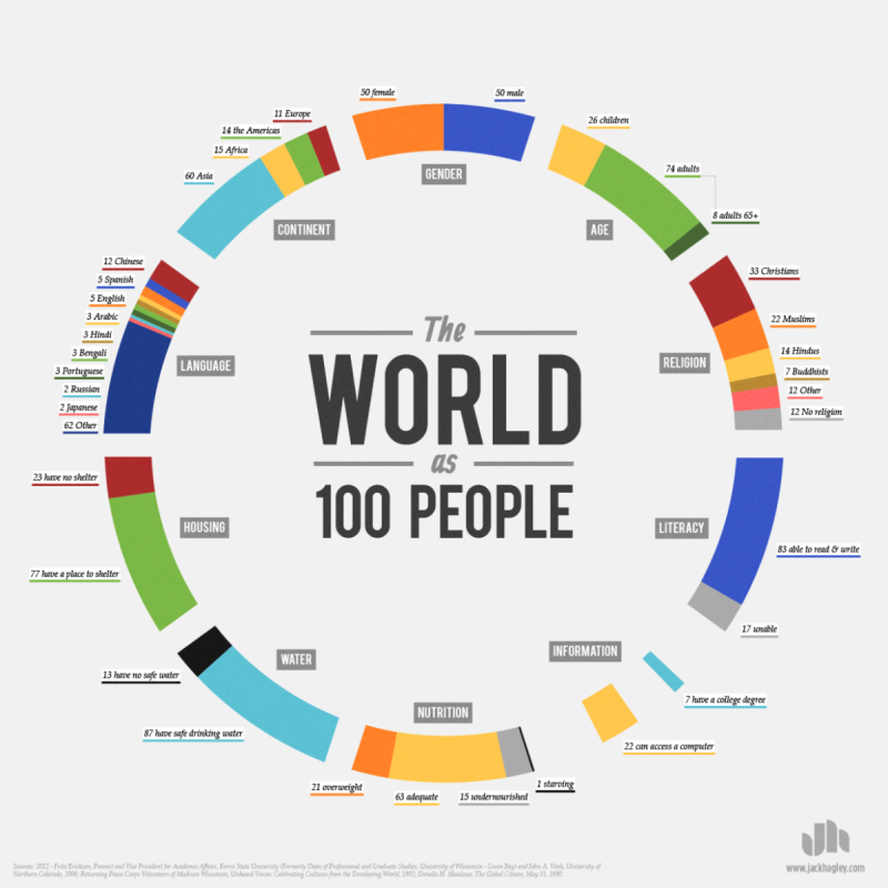 the world as 100 people #infographic
