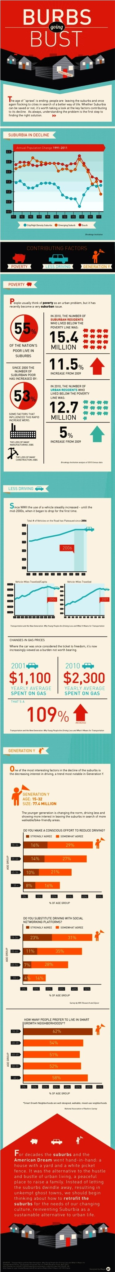 Burbs going BUST #infographic