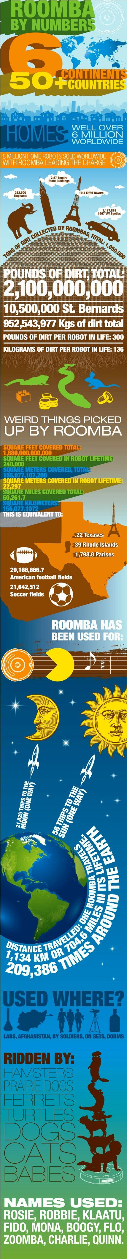 Roomba by numbers #infographic