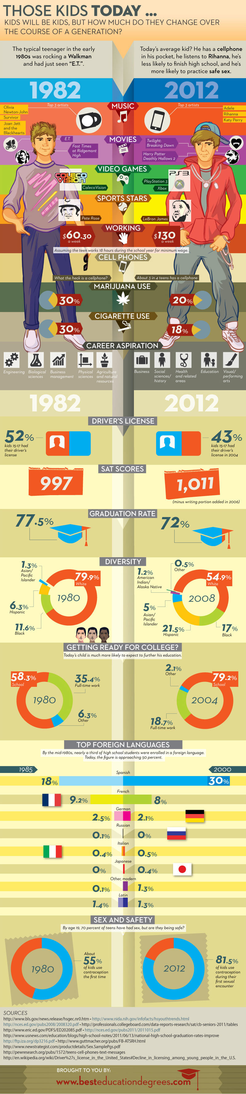 Kids Changes between 1982 and 2012 #Infographic
