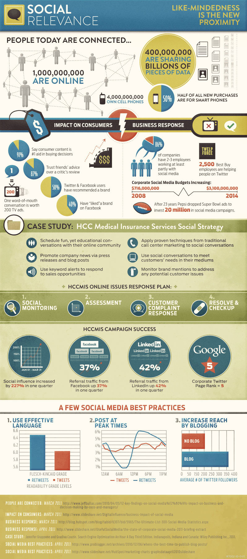 Social relevance #infographic