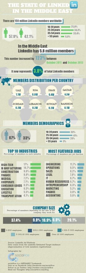 Linkedin in the Middle East #Infogrpahic