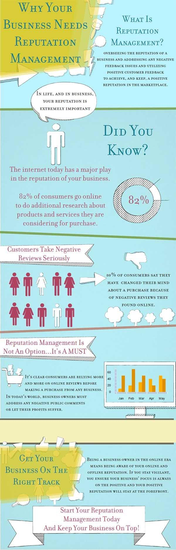 Why your business needs reputation management #infographic