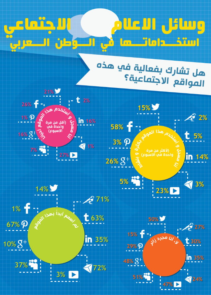 استخدامات وسائل الإعلام الاجتماعي في الوطن العربي #انفوجرافيك #انفوجرافيك_عربي