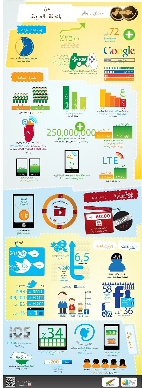 الإنترنت العربي…حقائق و أرقام شيقة !! #معلومات #انفوغراف #انفوجرافيك #انفوجرافيك_عربي