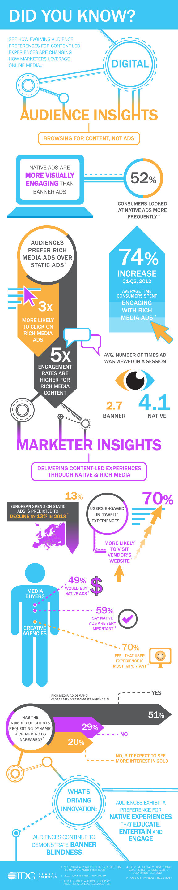 did you know digitale audience insights #infographic