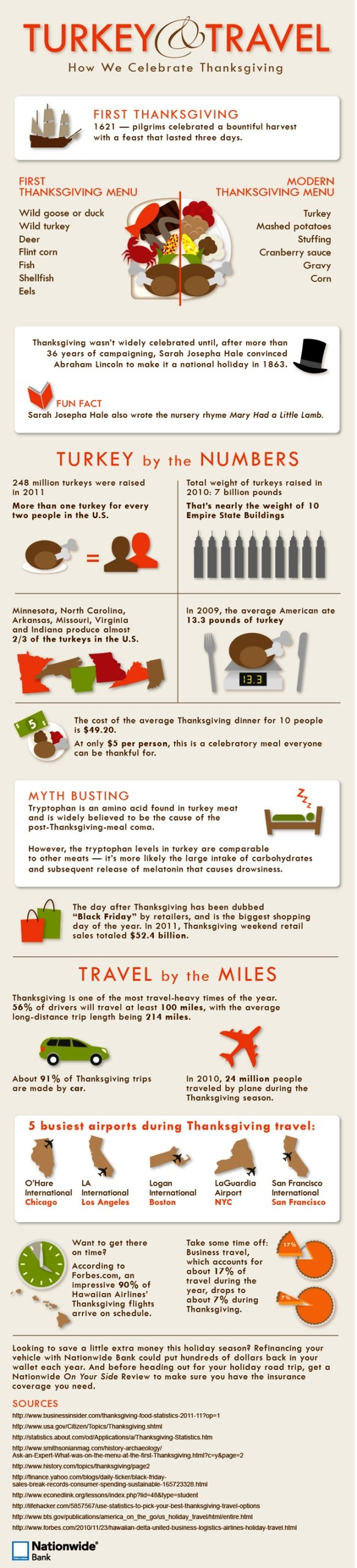 Turkey and Travel: How we celebrate thanksgiving #infographic