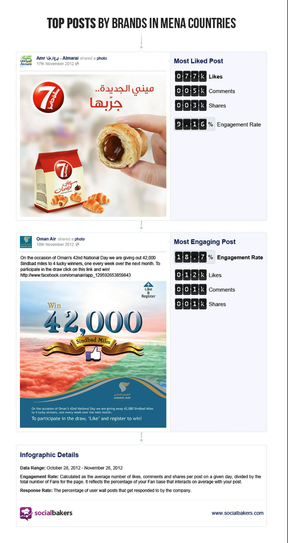 MENA on #Facebook - Detailed #infographic - part 3