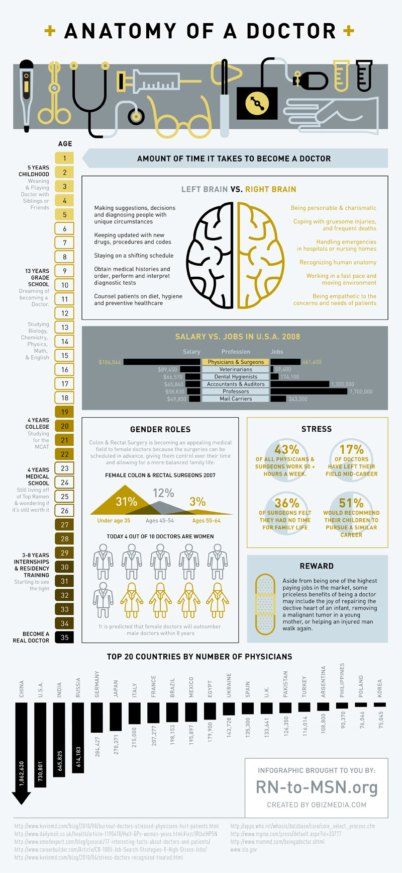 Anatomy of a Doctor #infographic