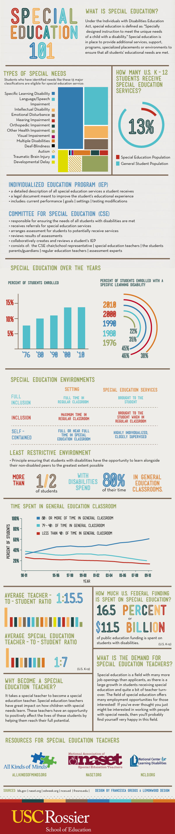 special education #infographic