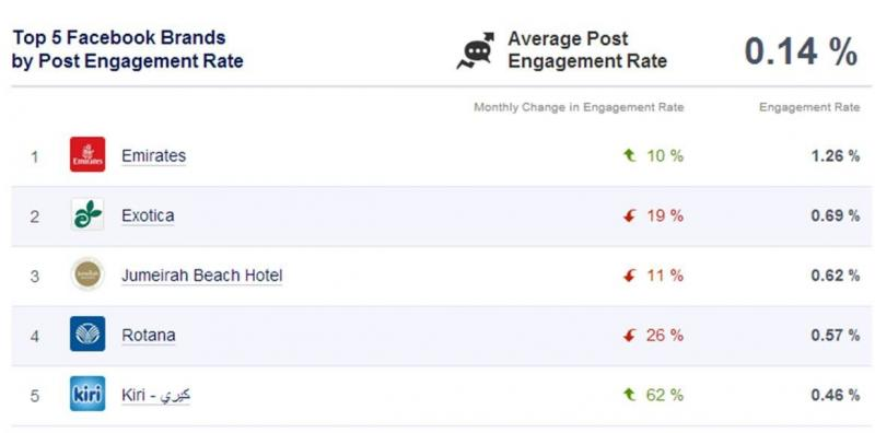 Top 10 Facebook Brands by post engagement rate om UAE - September