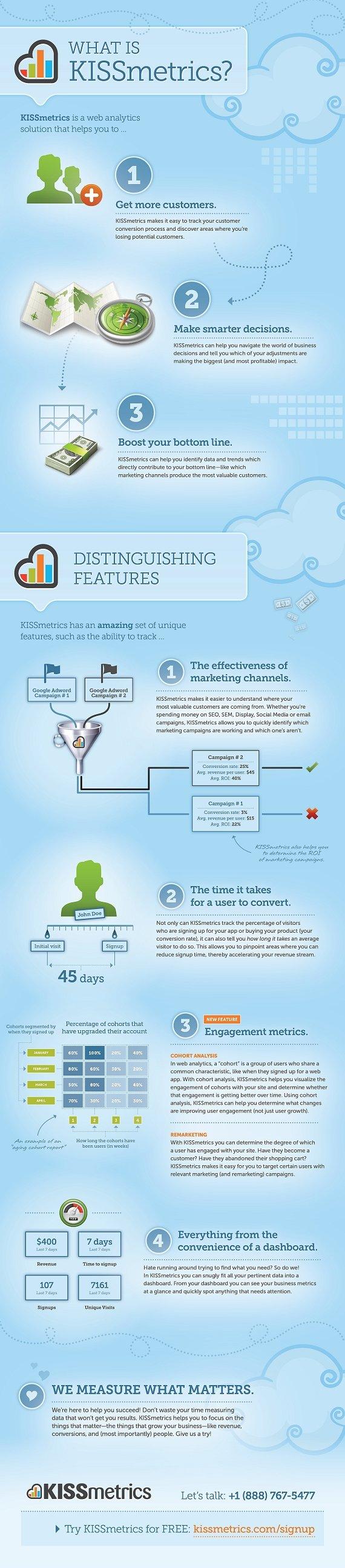 What is kissmetrics? #infographic