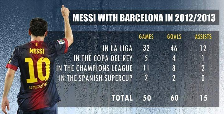 Stats Leo Messi 2012-2013 #Infographics