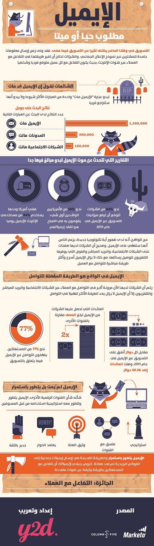 هل مات البريد الإلكتروني؟ #انفوغراف #معلومات #تكنولوجيا #انفوجرافيك #انفوجرافيك_عربي