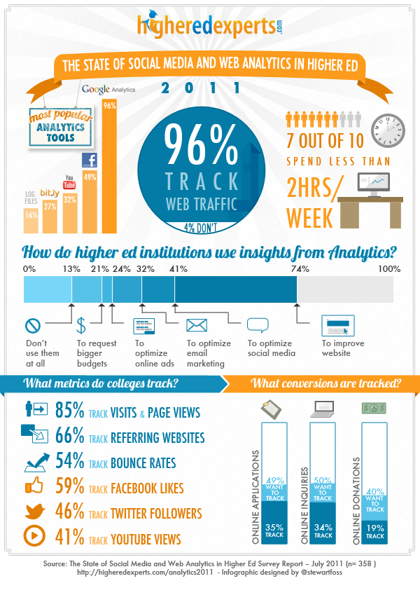 The state of social media and web analytics in higher ED #infographic
