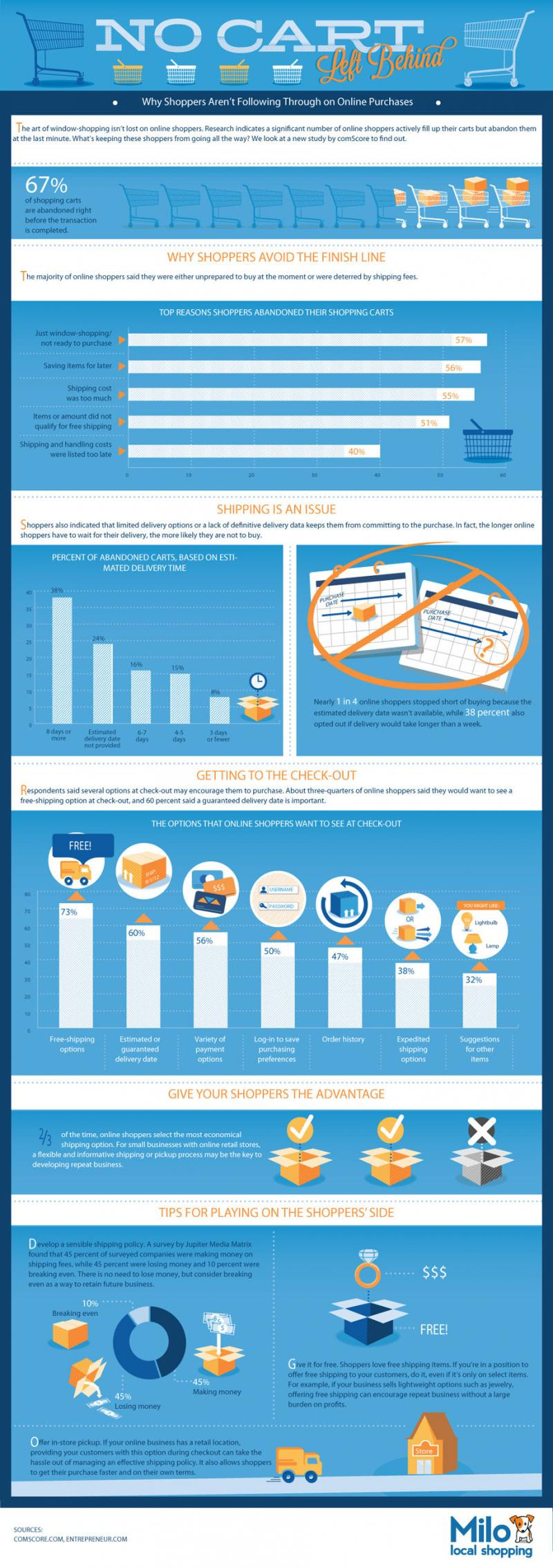 Why shoppers aren't following through on online purchase #ecommerce #infographic