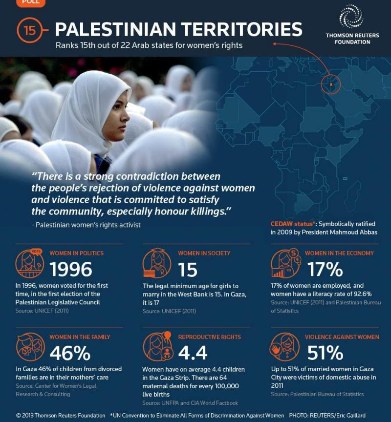 #Palestine is 15th in the Arabic #Women Rights Report 2013