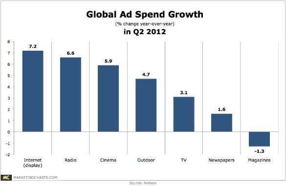 2012 Global ad spend growth