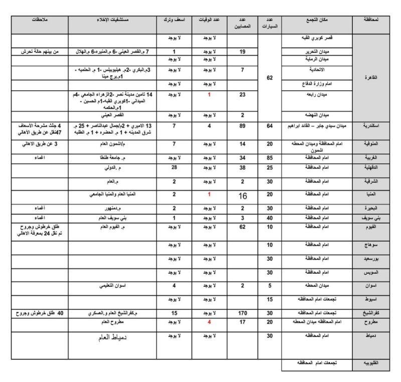 تقرير القتلى والجرحى في اشتباكات أمس في #مصر #Egypt