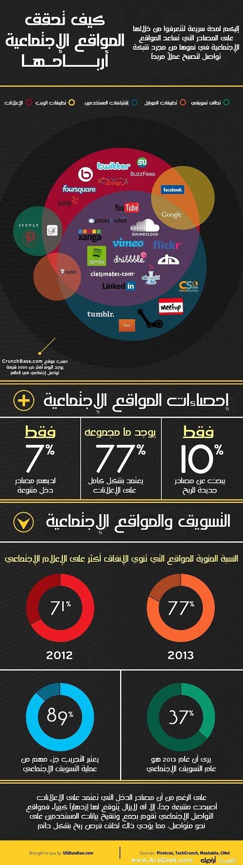 كيف تحقق المواقع الاجتماعية أرباحها #انفوغراف #معلومات