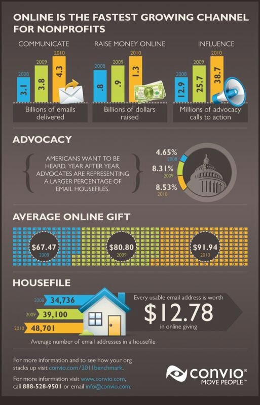 Online is the fastest. growing channel for non profits