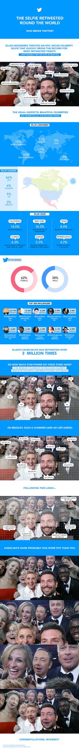 Ellen DeGeneres' Celebrity Selfie