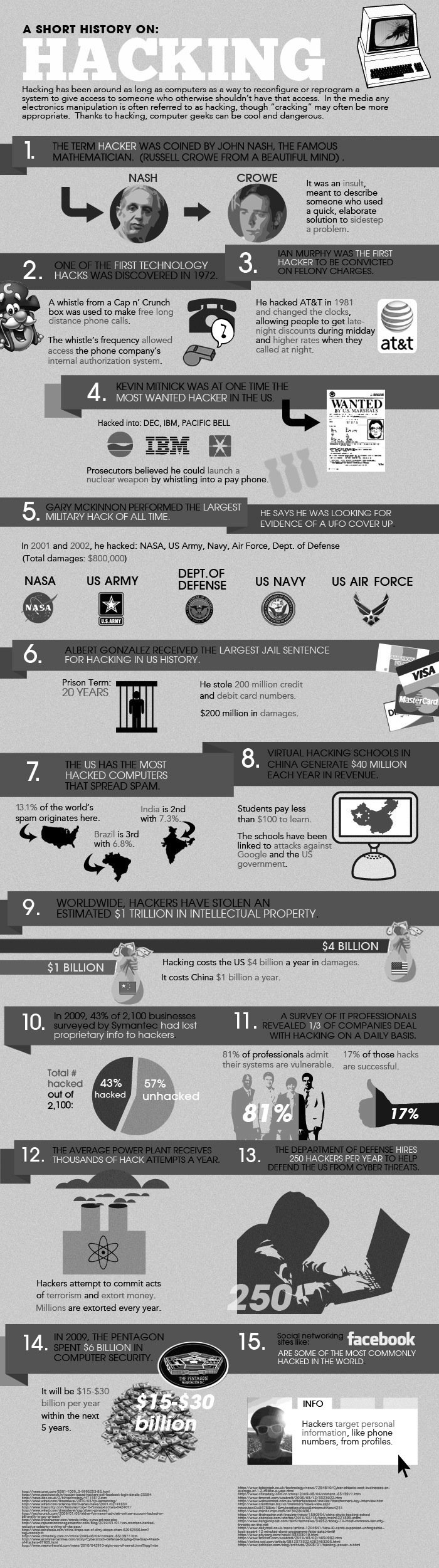 A short history on hacking #infographic
