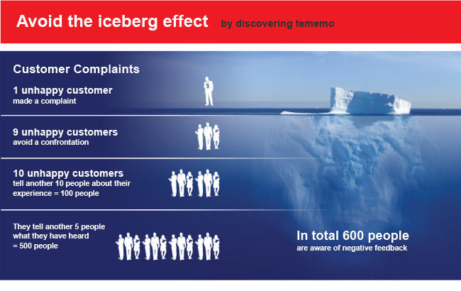 Customers Iceberg