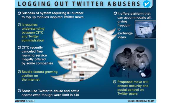 Twitter to Link users to IDs to prevent spam