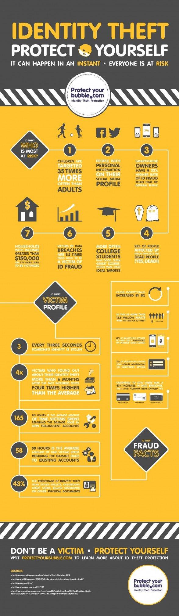 Identity theft #infographic