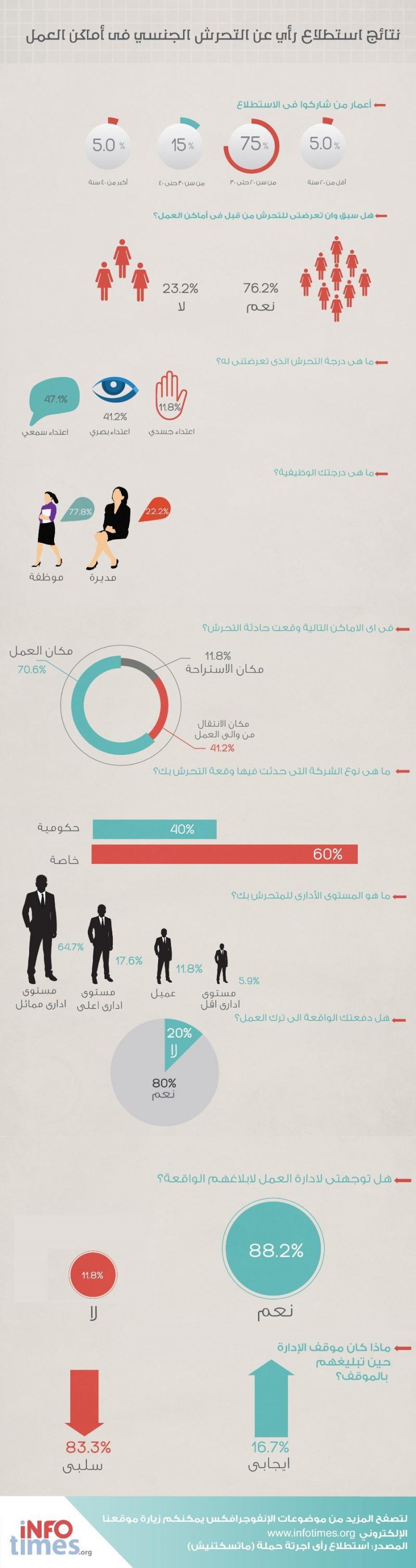 نتائج استطلاع الرأي التحرش الجنسي في أماكن العمل #انفوجرافيك