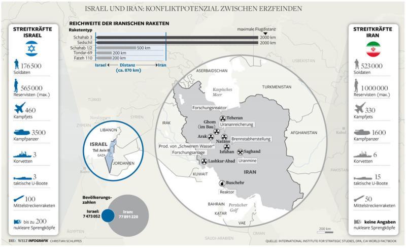 #Israel Versus #Iran #Infographic