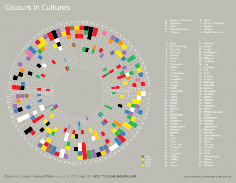 colors in cultures #infographic