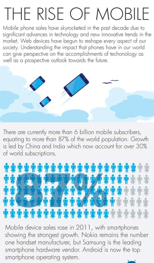 The rise of mobile #infographic