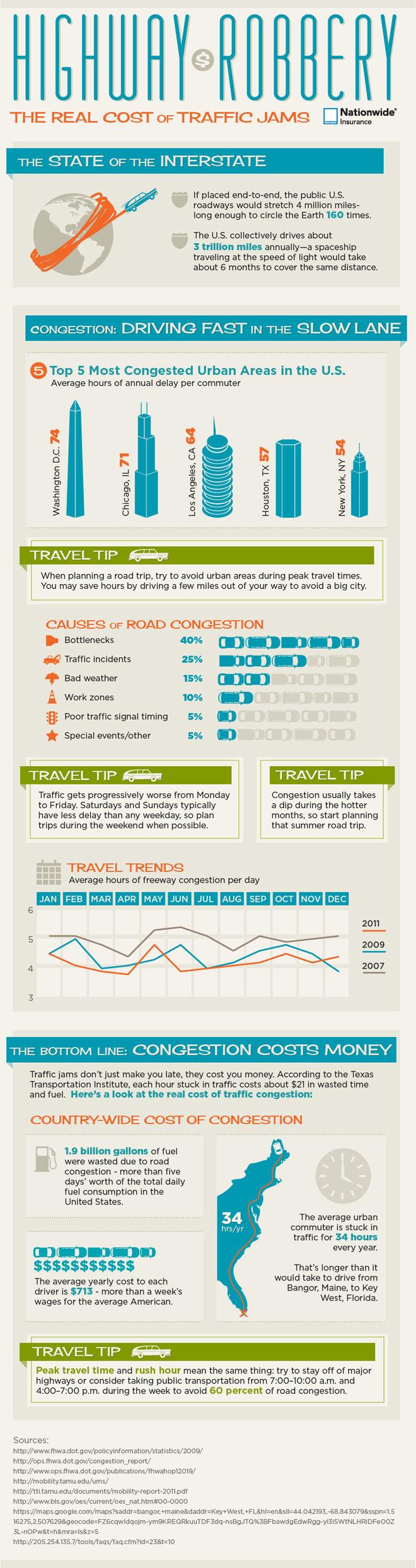 highway robbery the real cost of traffic jams #infographic