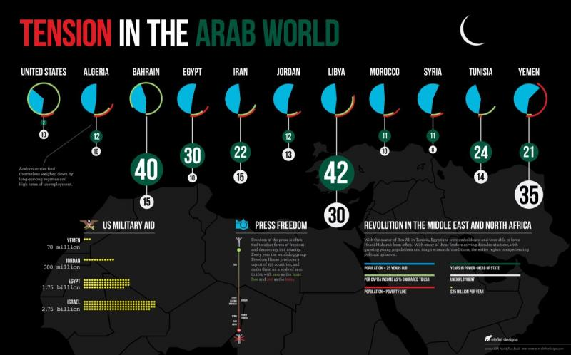 Tension in the Arab World