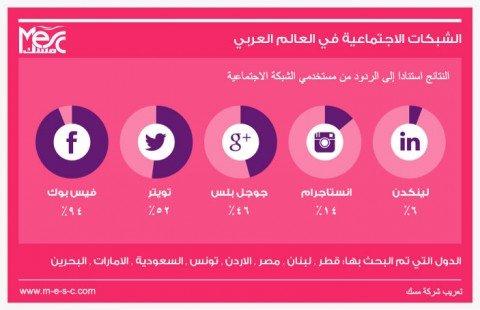 الشبكات الاجتماعية في الوطن العربي #إنفوجرافيك