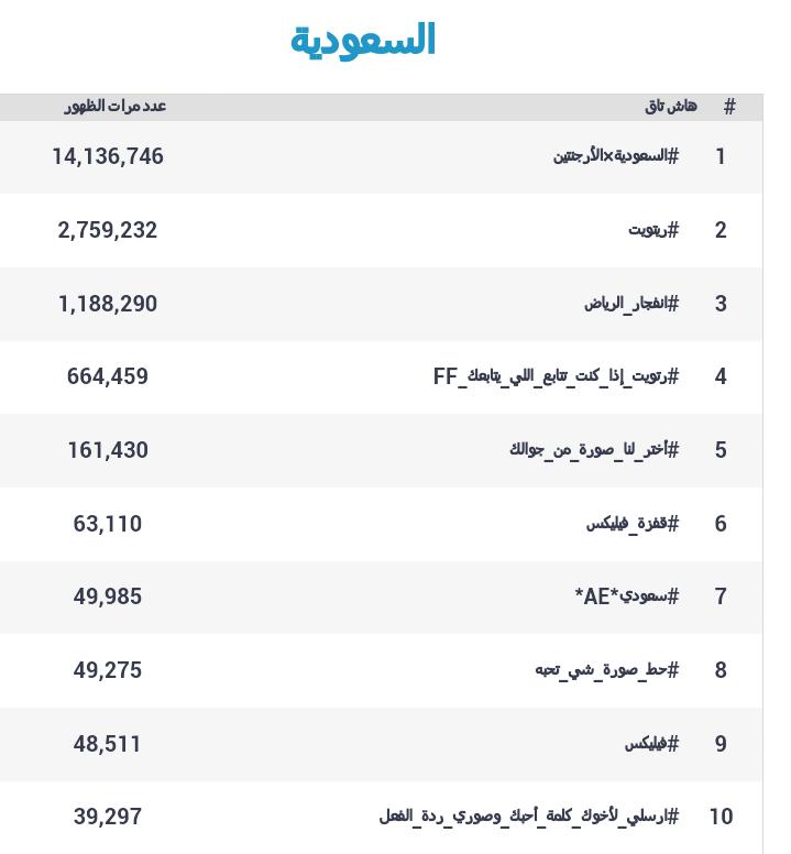 الهاشتاغات الأكثر ظهورا في #السعودية على #تويتر عام 2012