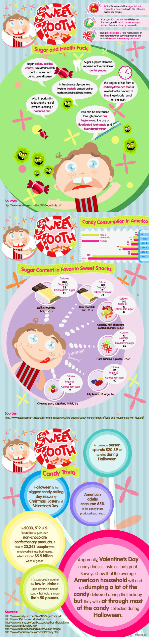 Sweet Tooth Sugar and Health Facts #infographic