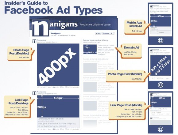 Nanigans Facebook Ad Type #infographic