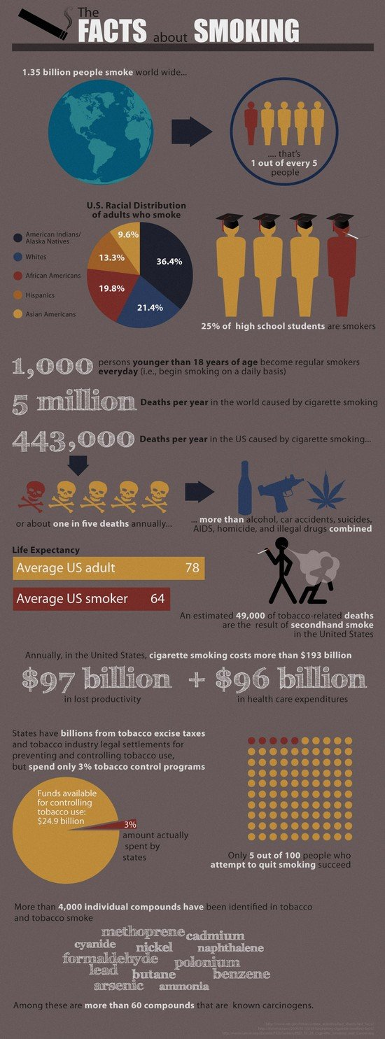 the facts about smoking #infographic