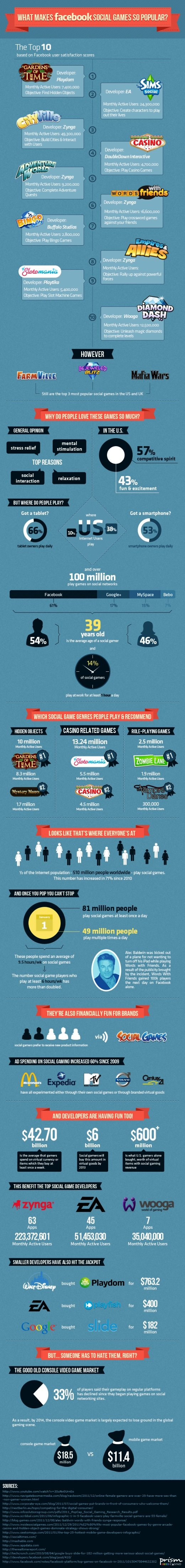 What makes Facebook Social Games so popular #infographic