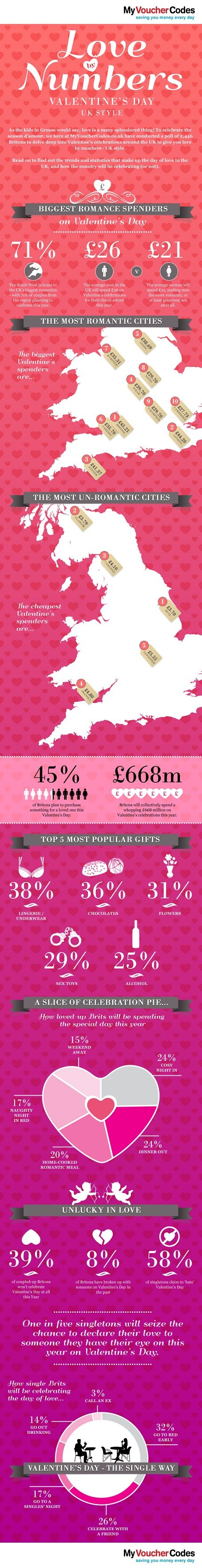 Love by numbers #infographic