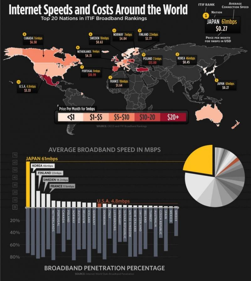 internet speed and costs around the world #infographic