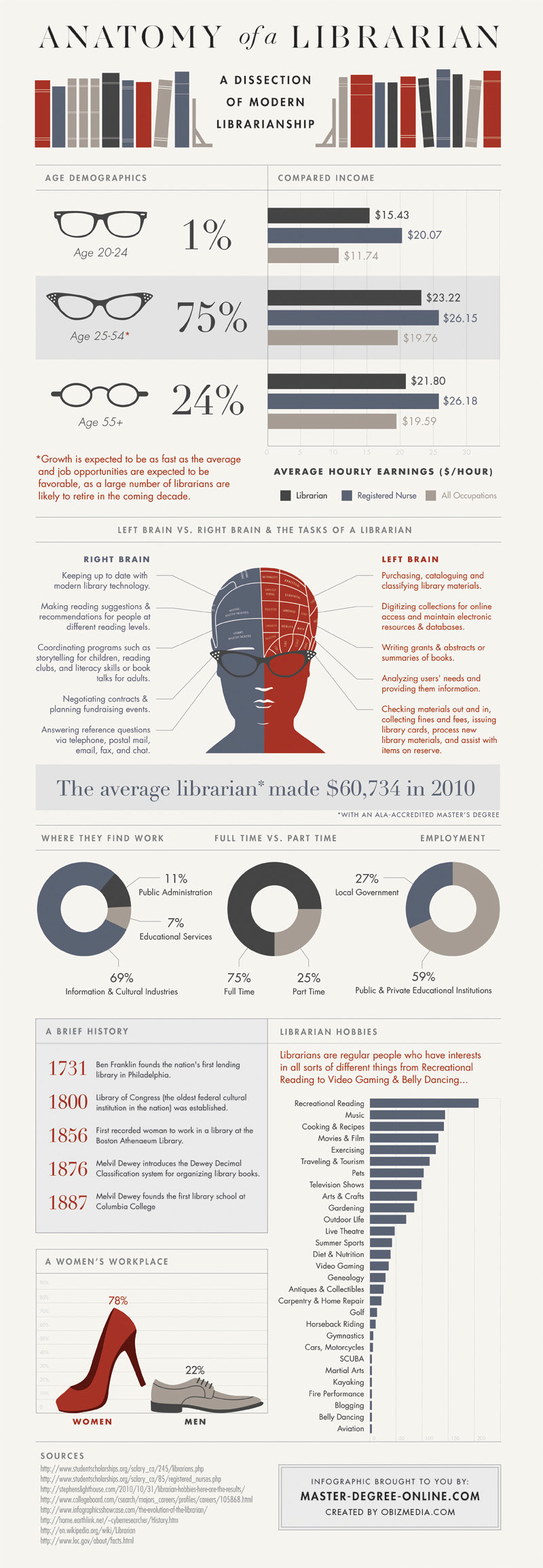 Anatomy of a Librarian: A dissection of modern librarianship #infographic