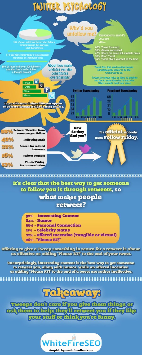 twitter psychology #infographic