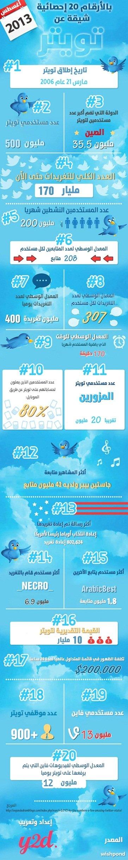 20 معلومة شيقة عن تويتر #معلومات #انفوغراف #انفوجرافيك #انفوجرافيك_عربي
