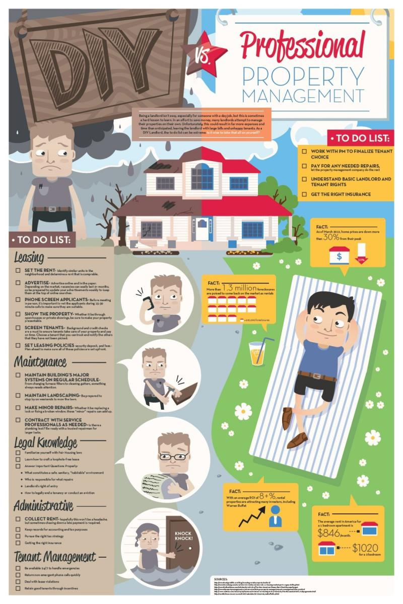 DIY Vs. Professional property management #infographic