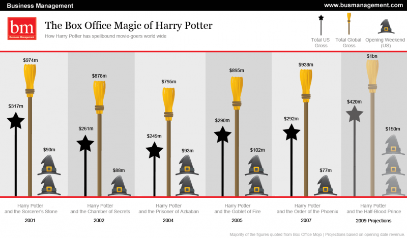 Harry Potter Box Office Sales #infographic
